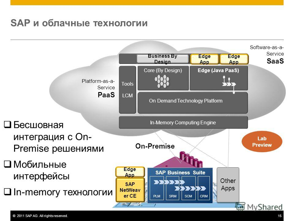 ©2011 SAP AG. All rights reserved.15 SAP и облачные технологии On-Premise SRMCRMSCMPLM SAP Business Suite Other Apps SAP NetWeav er CE Бесшовная интеграция с On- Premise решениями Мобильные интерфейсы In-memory технологии Edge App Core (By Design) Pl