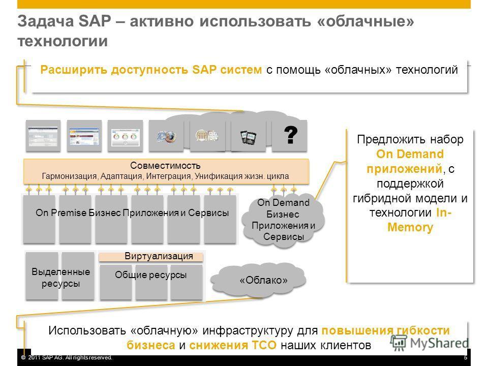 ©2011 SAP AG. All rights reserved.5 Задача SAP – активно использовать «облачные» технологии Предложить набор On Demand приложений, с поддержкой гибридной модели и технологии In- Memory Использовать «облачную» инфраструктуру для повышения гибкости биз