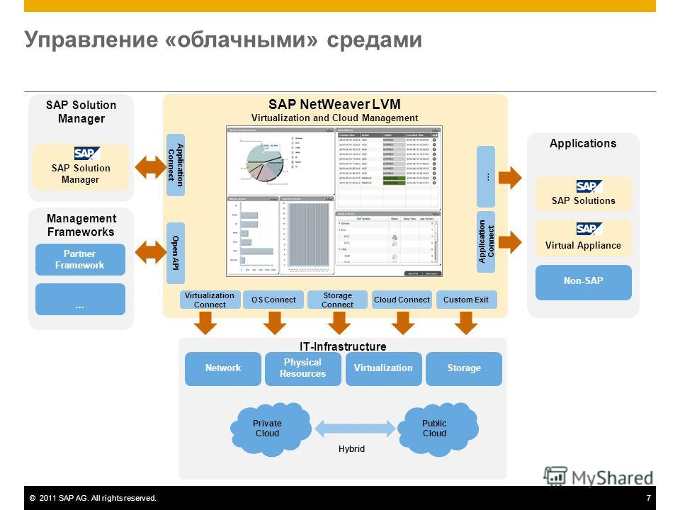 ©2011 SAP AG. All rights reserved.7 Управление «облачными» средами SAP NetWeaver LVM Virtualization and Cloud Management Virtualization Connect Applications SAP Solutions Application Connect OS Connect Storage Connect Cloud ConnectCustom Exit … Open