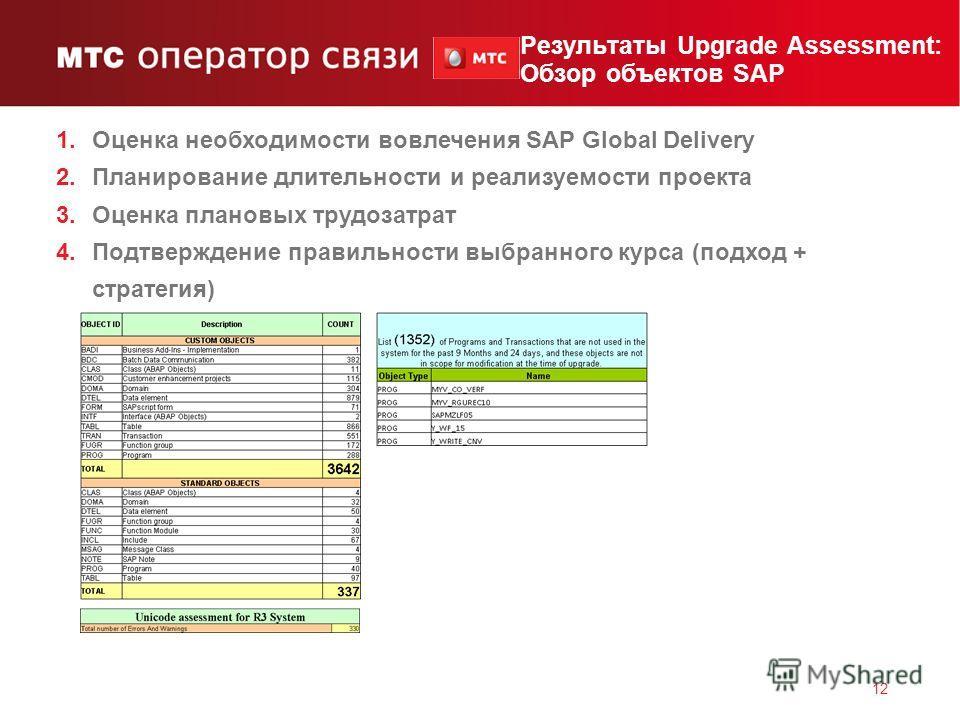 11 Вызовы проекта 1.Большая БД - более 2.8 Tb и число пользователей >750 2.Upgrade+Unicode 3.Ограничения по оборудованию 4.Недостаток документации по описанию БП 5.Уход 3-х ключевых консультантов отдела SAP перед Upgrade 6.Декабрь - неудачное время д