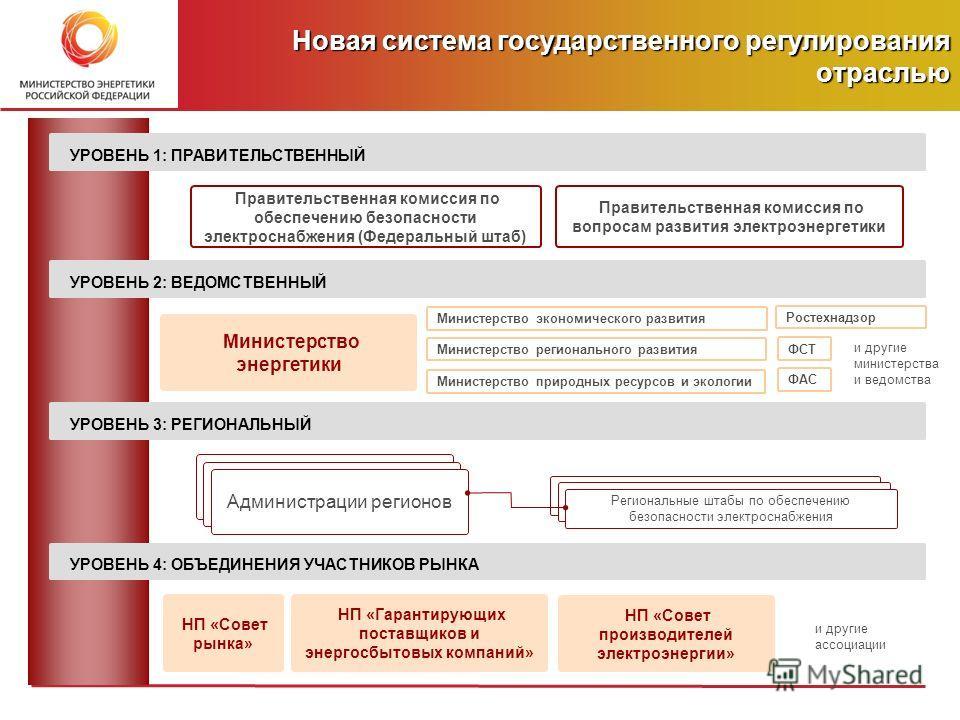 Региональные штабы по обеспечению безопасности электроснабжения Новая система государственного регулирования отраслью УРОВЕНЬ 1: ПРАВИТЕЛЬСТВЕННЫЙ УРОВЕНЬ 2: ВЕДОМСТВЕННЫЙ УРОВЕНЬ 3: РЕГИОНАЛЬНЫЙ УРОВЕНЬ 4: ОБЪЕДИНЕНИЯ УЧАСТНИКОВ РЫНКА Правительствен