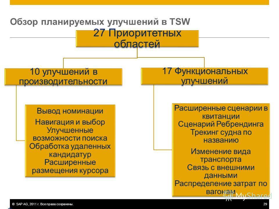 ©SAP AG, 2011 г. Все права сохранены.29 Обзор планируемых улучшений в TSW © SAP 2010 / Page 29 27 Приоритетных областей 10 улучшений в производительности Вывод номинации Навигация и выбор Улучшенные возможности поиска Обработка удаленных кандидатур Р