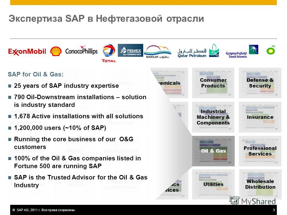 ©SAP AG, 2011 г. Все права сохранены.3 Экспертиза SAP в Нефтегазовой отрасли Aerospace & Defense AutomotiveBanking Engineering, Construction & Operations Healthcare Higher Education & Research Life SciencesMedia Chemicals Consumer Products Defense &