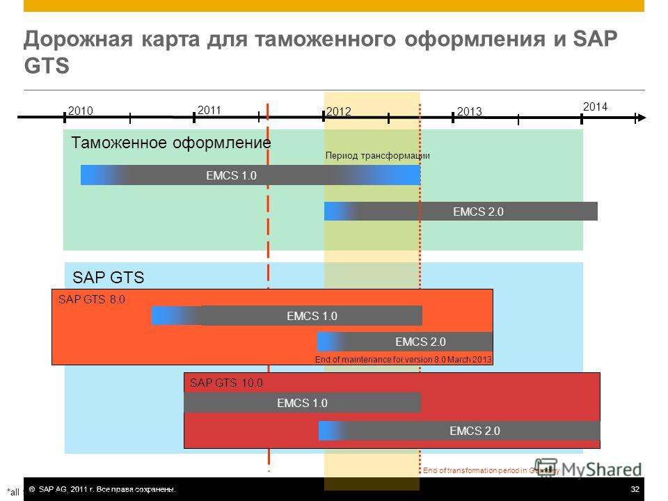 ©SAP AG, 2011 г. Все права сохранены.32 Дорожная карта для таможенного оформления и SAP GTS 2010 2011 2012 EMCS 2.0 EMCS 1.0 2013 2014 End of transformation period in Germany Период трансформации SAP GTS 8.0 End of maintenance for version 8.0 March 2