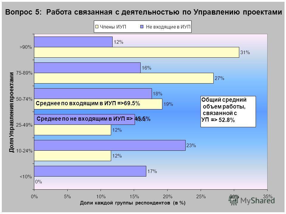 10 Вопрос 5: Работа связанная с деятельностью по Управлению проектами 0% 12% 19% 27% 31% 17% 23% 15% 18% 16% 12% 0%5%10%15%20%25%30%35% 90% Доля Управления проектами Доли каждой группы респондентов (в %) Члены ИУПНе входящие в ИУП Среднее по входящим