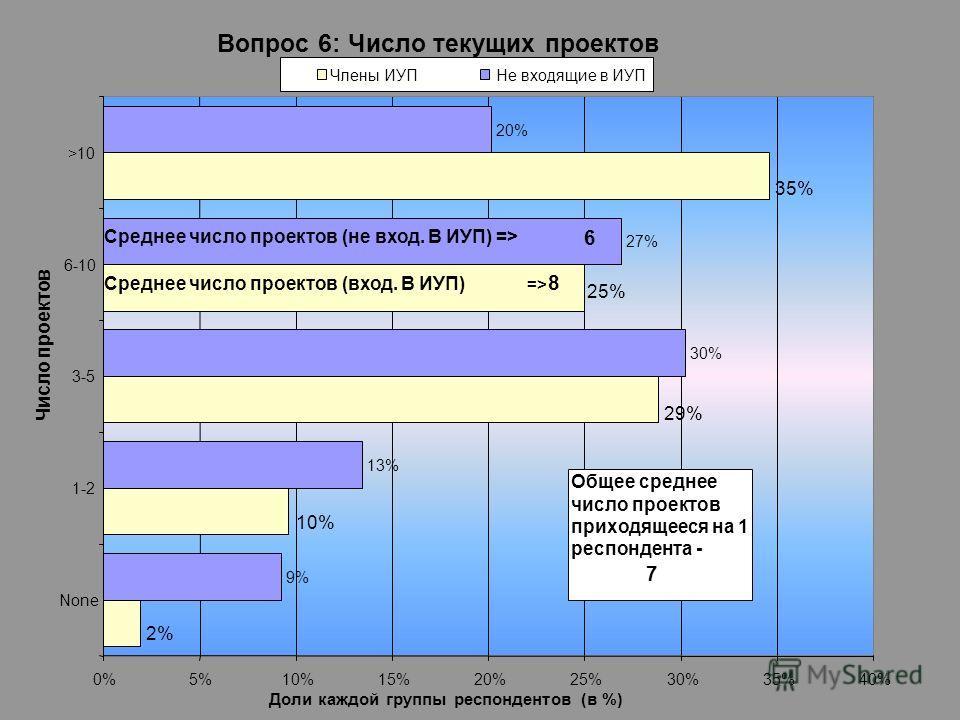 11 Вопрос 6: Число текущих проектов 9% 13% 30% 27% 20% 10% 2% 29% 25% 35% 0%5%10%15%20%25%30%35%40% None 1-2 3-5 6-10 >10 Число проектов Члены ИУПНе входящие в ИУП Среднее число проектов (вход. В ИУП) => 8 Среднее число проектов (не вход. В ИУП) => 6