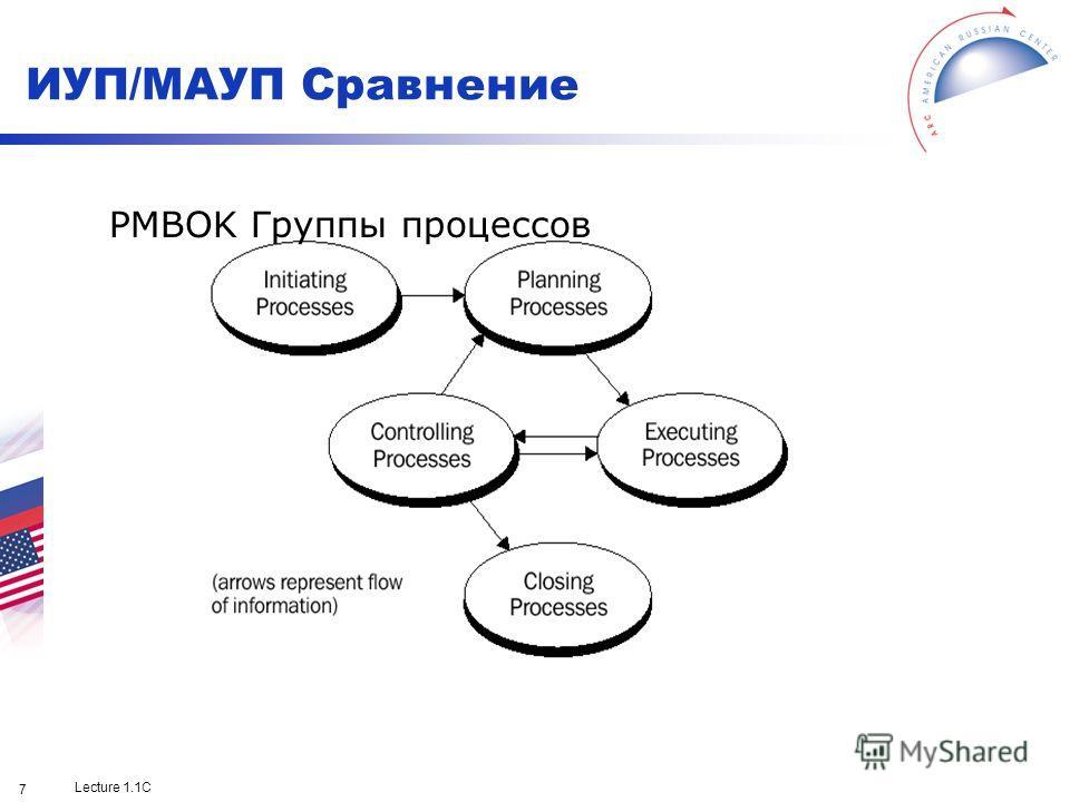 Lecture 1.1C 7 ИУП/МАУП Сравнение PMBOK Группы процессов
