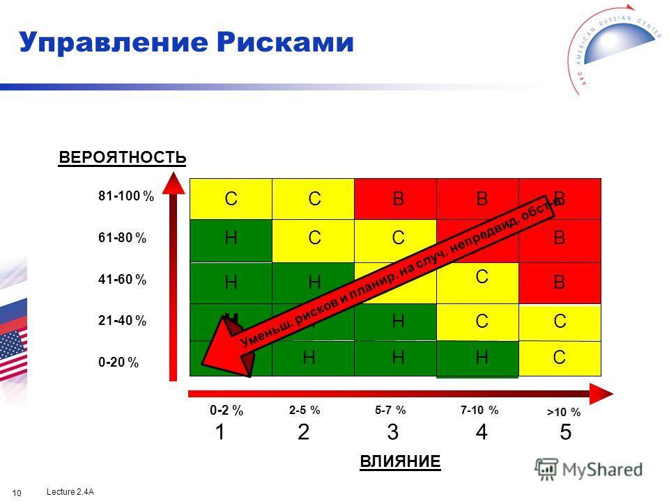 Lecture 2.4A 10 81-100 % 61-80 % 41-60 % 21-40 % 0-20 % ВЕРОЯТНОСТЬ 0-2 % 2-5 %5-7 %7-10 % >10 % ВЛИЯНИЕ 12345 Уменьш. рисков и планир. на случ. непредвид. обст-в Управление Рисками