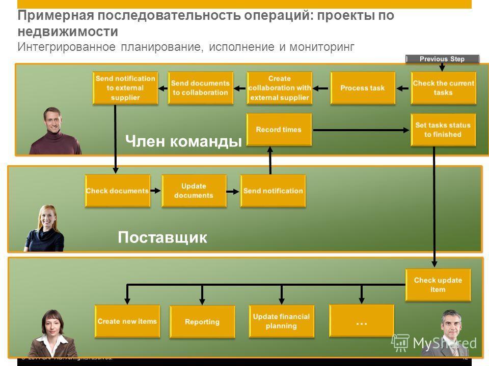 ©2011 SAP AG. All rights reserved.12 Примерная последовательность операций: проекты по недвижимости Интегрированное планирование, исполнение и мониторинг Член команды Поставщик