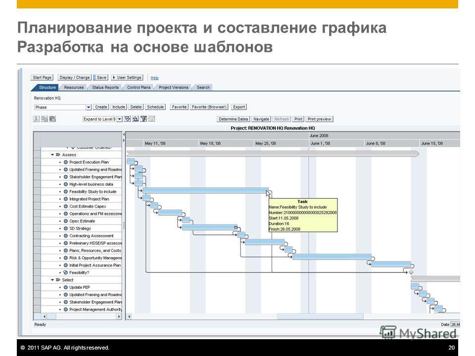 ©2011 SAP AG. All rights reserved.20 Планирование проекта и составление графика Разработка на основе шаблонов