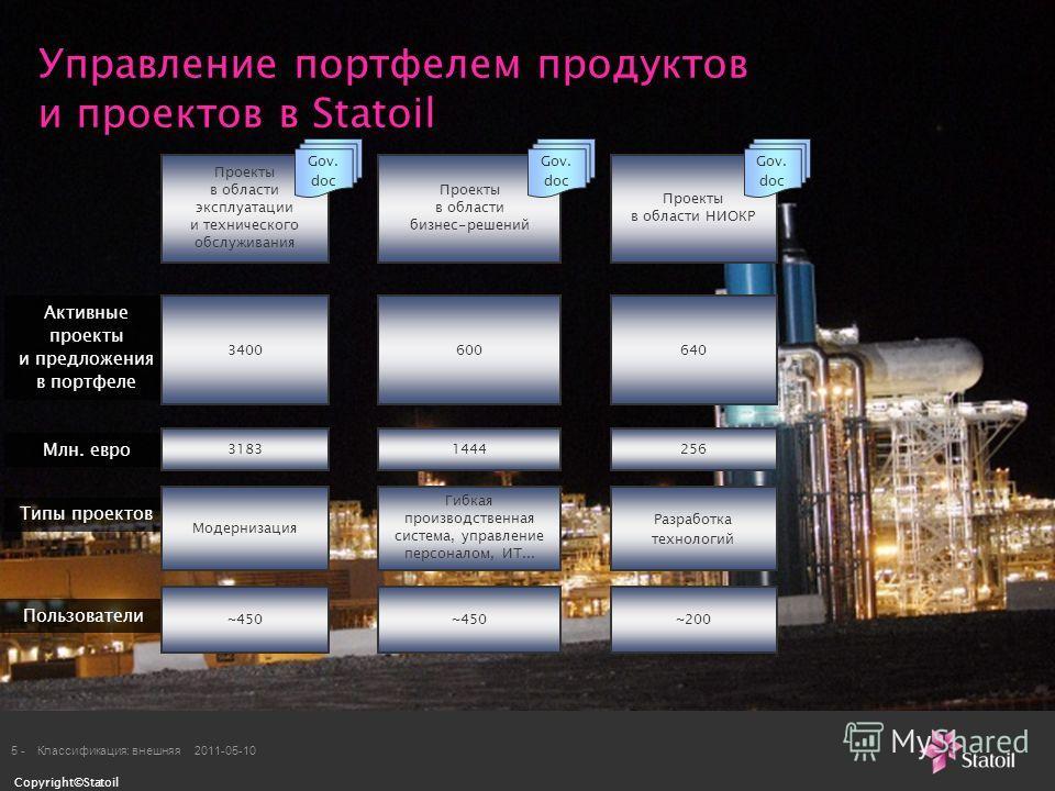 Copyright©Statoil 5 -Классификация: внешняя 2011-05-10 Управление портфелем продуктов и проектов в Statoil Проекты в области эксплуатации и технического обслуживания Проекты в области бизнес-решений Проекты в области НИОКР Активные проекты и предложе