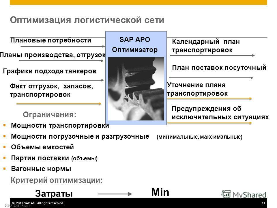 ©2011 SAP AG. All rights reserved.11 © SAP 2009 / Page 11 Оптимизация логистической сети Критерий оптимизации: Затраты Min SAP APO Оптимизатор Планы производства, отгрузок Графики подхода танкеров Ограничения: Плановые потребности Мощности транспорти