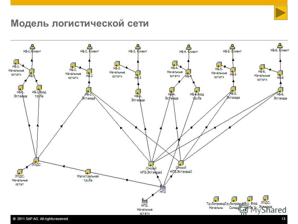 ©2011 SAP AG. All rights reserved.13 Модель логистической сети