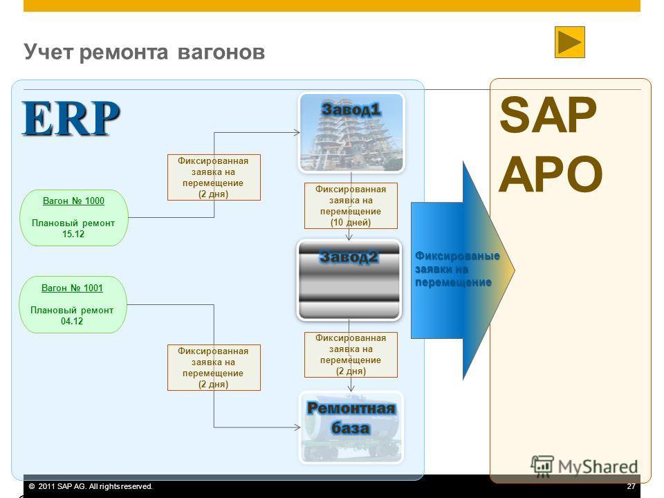 ©2011 SAP AG. All rights reserved.27 ERP Учет ремонта вагонов © SAP 2010 / Page 27 Вагон 1000 Плановый ремонт 15.12 Вагон 1001 Плановый ремонт 04.12 Фиксированная заявка на перемещение (2 дня) Фиксированная заявка на перемещение (2 дня) Фиксированная