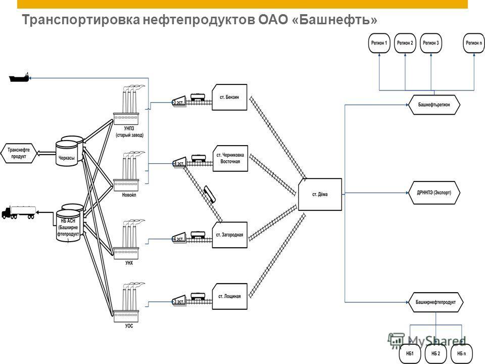 ©2011 SAP AG. All rights reserved.5 Транспортировка нефтепродуктов ОАО «Башнефть»