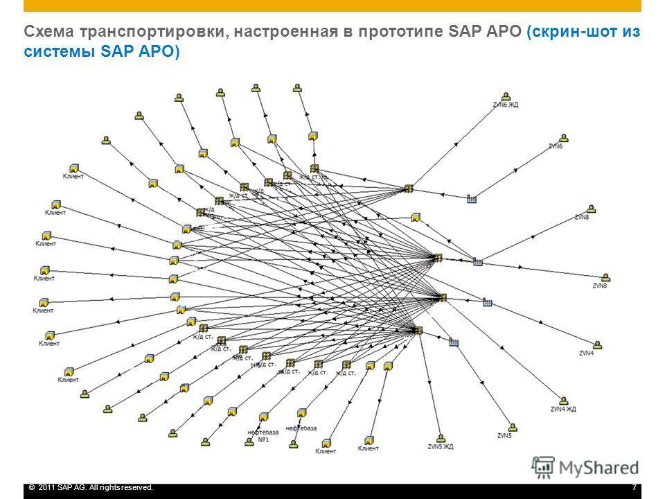 ©2011 SAP AG. All rights reserved.7 Схема транспортировки, настроенная в прототипе SAP APO (скрин-шот из системы SAP APO)