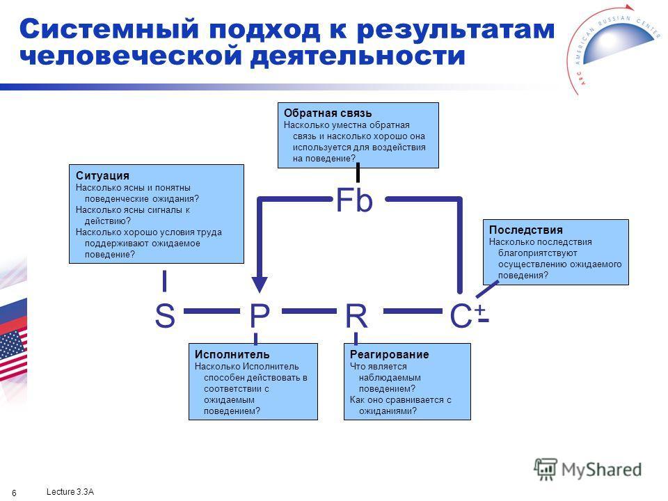Lecture 3.3A 6 Fb SPRC+C+ Ситуация Насколько ясны и понятны поведенческие ожидания? Насколько ясны сигналы к действию? Насколько хорошо условия труда поддерживают ожидаемое поведение? Последствия Насколько последствия благоприятствуют осуществлению о