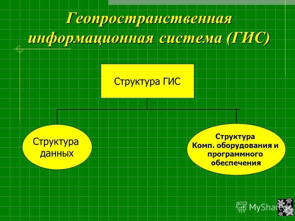Геопространственная информационная система (ГИС) Структура ГИС Структура данных Структура Комп. оборудования и программного обеспечения