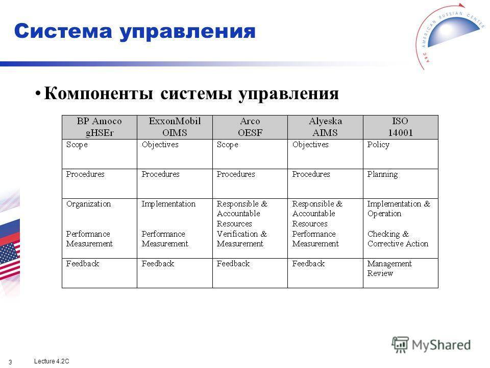Lecture 4.2C 3 Компоненты системы управления Система управления