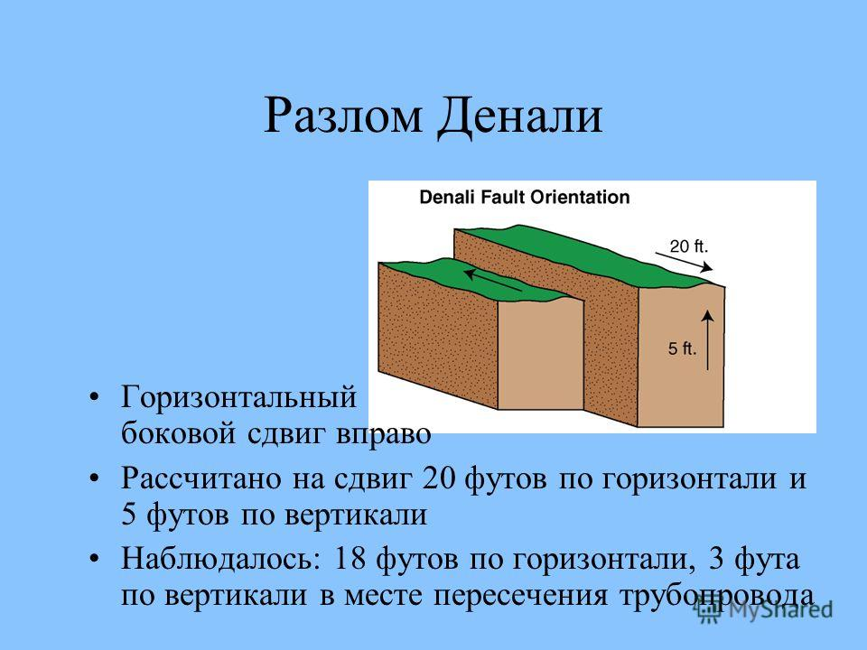 Горизонтальный боковой сдвиг вправо Рассчитано на сдвиг 20 футов по горизонтали и 5 футов по вертикали Наблюдалось: 18 футов по горизонтали, 3 фута по вертикали в месте пересечения трубопровода