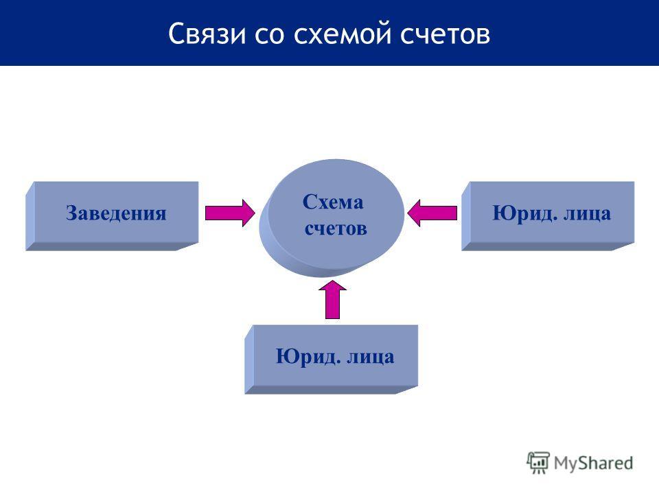 Связи со схемой счетов Схема счетов Заведения Юрид. лица
