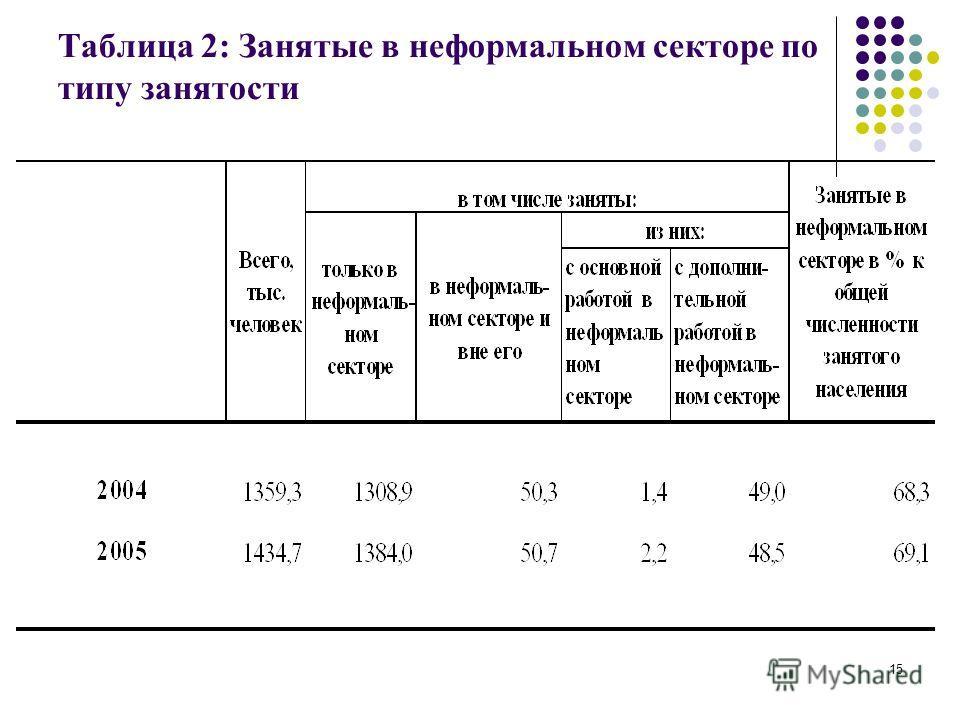 15 Таблица 2: Занятые в неформальном секторе по типу занятости
