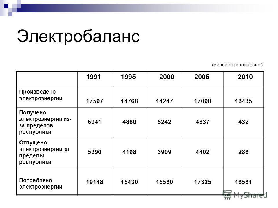 Электробаланс 1991 1995 2000 2005 2010 Произведено электроэнергии 1759714768142471709016435 Получено электроэнергии из- за пределов республики 6941486052424637432 Отпущено электроэнергии за пределы республики 5390419839094402286 Потреблено электроэне