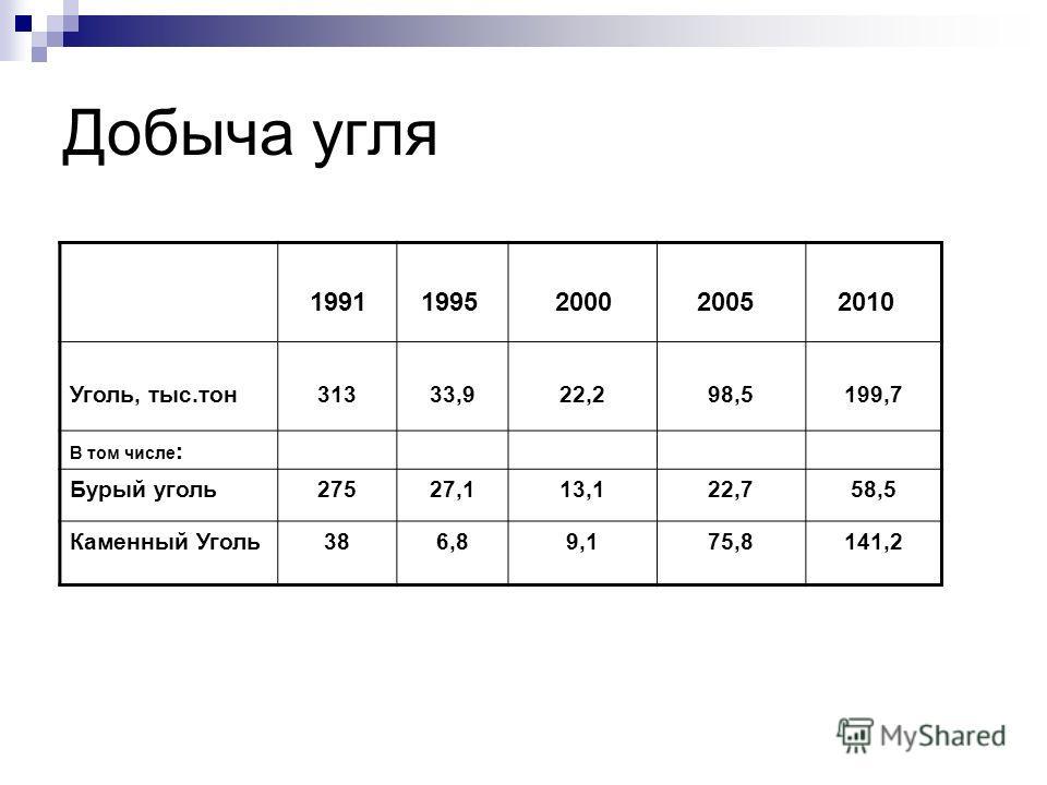 Добыча угля 1991 1995 2000 2005 2010 Уголь, тыс.тон31333,922,298,5199,7 В том числе : Бурый уголь27527,113,122,758,5 Каменный Уголь386,89,175,8141,2