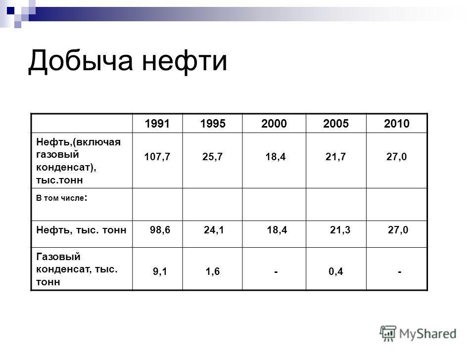 Добыча нефти 19911995200020052010 Нефть,(включая газовый конденсат), тыс.тонн 107,7 25,7 18,4 21,7 27,0 В том числе : Нефть, тыс. тонн 98,6 24,1 18,4 21,3 27,0 Газовый конденсат, тыс. тонн 9,11,6 - 0,4 -