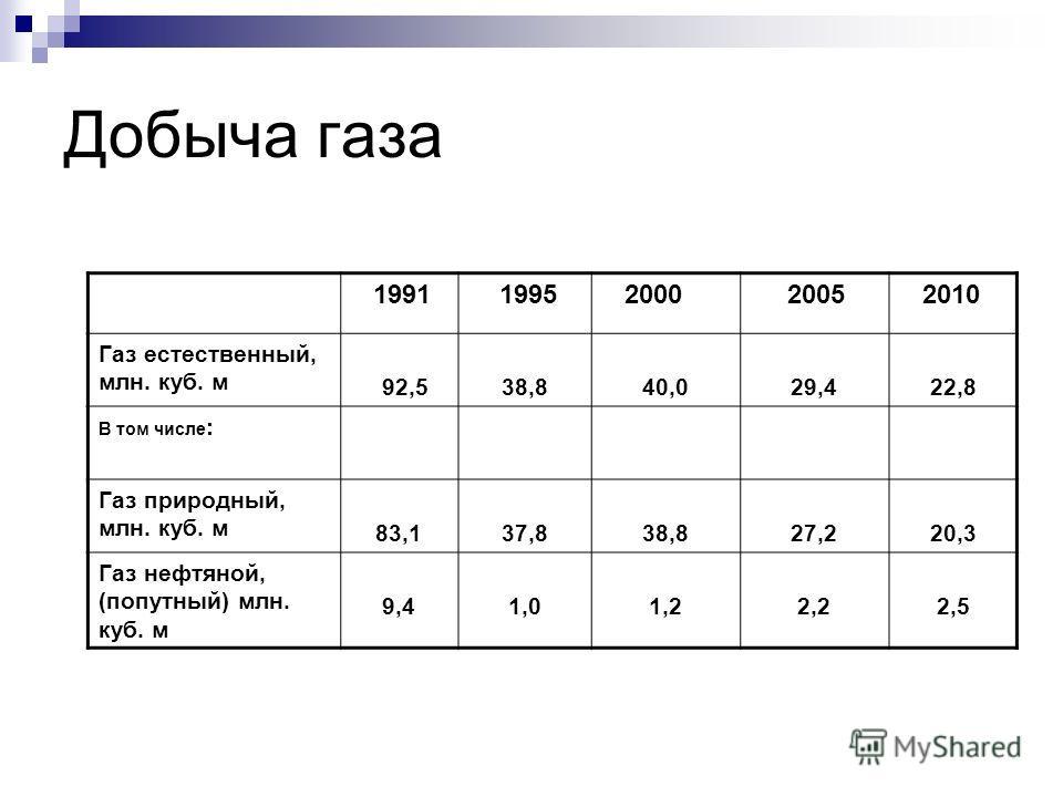 Добыча газа 1991 1995 2000 2005 2010 Газ естественный, млн. куб. м 92,538,840,029,422,8 В том числе : Газ природный, млн. куб. м 83,137,838,827,220,3 Газ нефтяной, (попутный) млн. куб. м 9,41,01,22,22,5