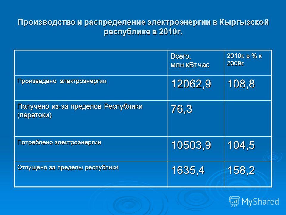 Производство и распределение электроэнергии в Кыргызской республике в 2010г. Всего, млн.кВт.час 2010г. в % к 2009г. Произведено электроэнергии 12062,9108,8 Получено из-за пределов Республики (перетоки) 76,3 Потреблено электроэнергии 10503,9104,5 Отпу