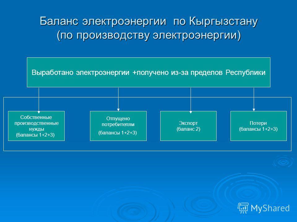 Баланс электроэнергии по Кыргызстану (по производству электроэнергии) Выработано электроэнергии +получено из-за пределов Республики Собственные производственные нужды (балансы 1+2+3) Отпущено потребителям (балансы 1+2+3) Экспорт (баланс 2) Потери (ба