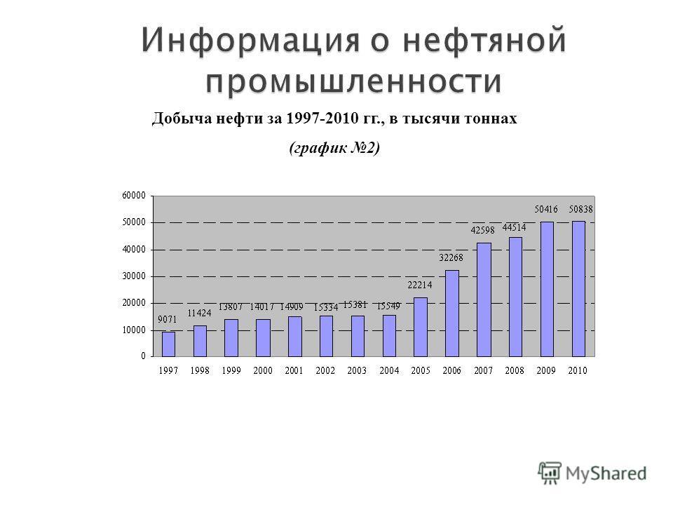 Добыча нефти за 1997-2010 гг., в тысячи тоннах (график 2)