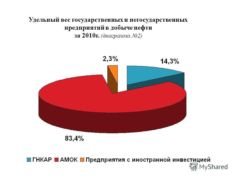Удельный вес государственных и негосударственных предприятий в добыче нефти за 2010г. (диаграмма 2)