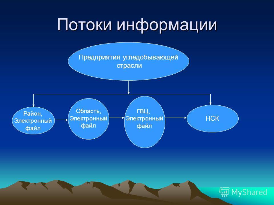 Потоки информации Район, Электронный файл Область, Электронный файл ГВЦ, Электронный файл НСК Предприятия угледобывающей отрасли