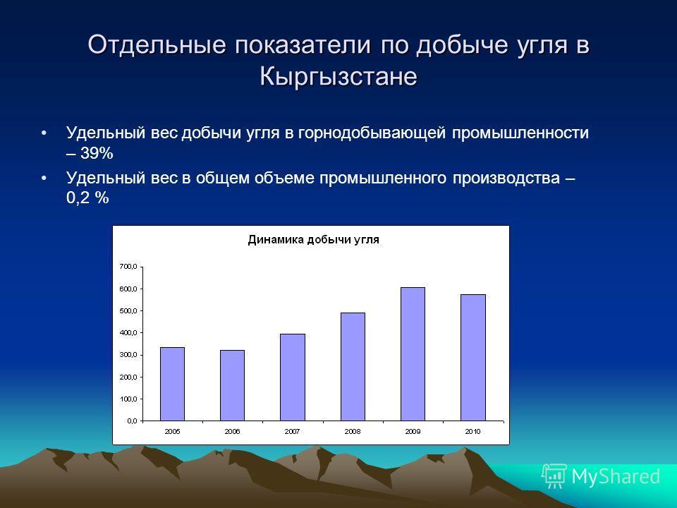 Отдельные показатели по добыче угля в Кыргызстане Удельный вес добычи угля в горнодобывающей промышленности – 39% Удельный вес в общем объеме промышленного производства – 0,2 %