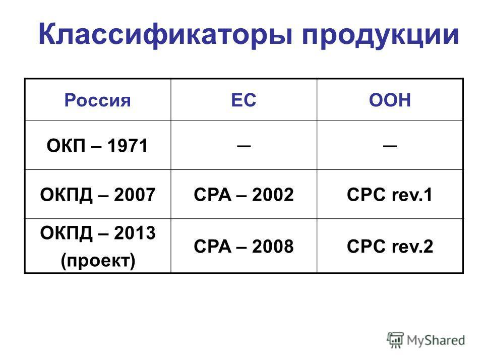 Классификаторы продукции РоссияЕСООН ОКП – 1971 ОКПД – 2007CPA – 2002CPC rev.1 ОКПД – 2013 (проект) CPA – 2008CPC rev.2