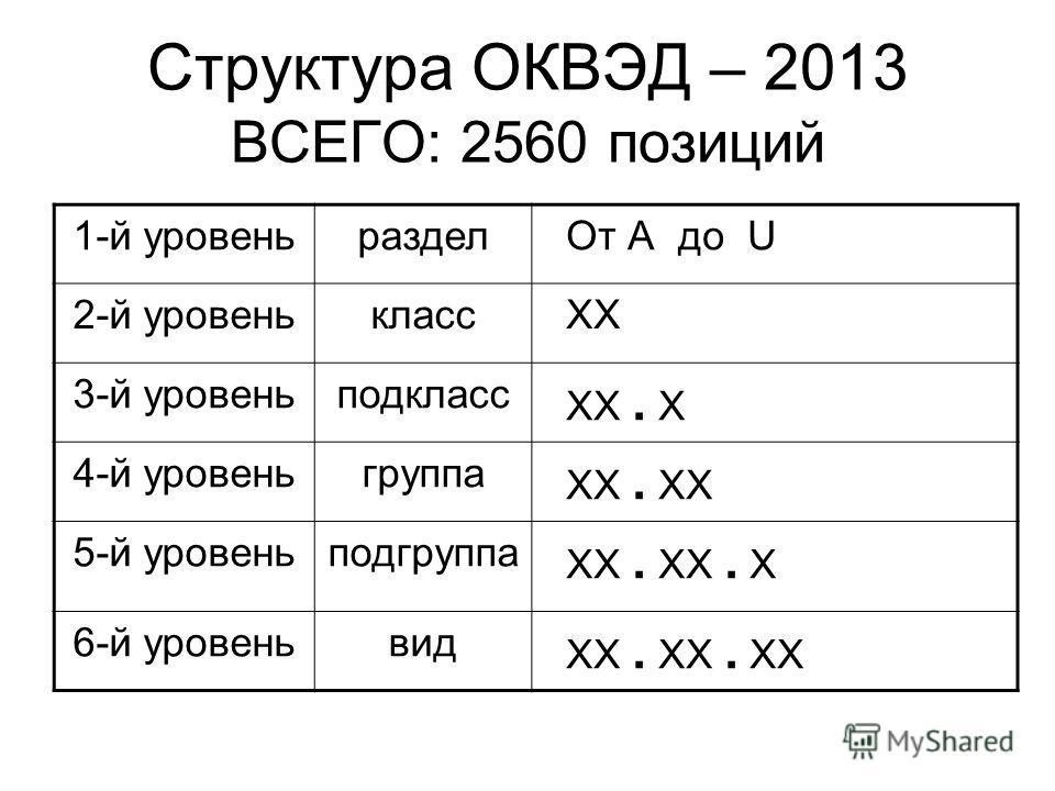 Структура ОКВЭД – 2013 ВСЕГО: 2560 позиций 1-й уровеньраздел От А до U 2-й уровенькласс ХХ 3-й уровеньподкласс ХХ. Х 4-й уровеньгруппа ХХ. ХХ 5-й уровеньподгруппа ХХ. ХХ. Х 6-й уровеньвид ХХ. ХХ. ХХ