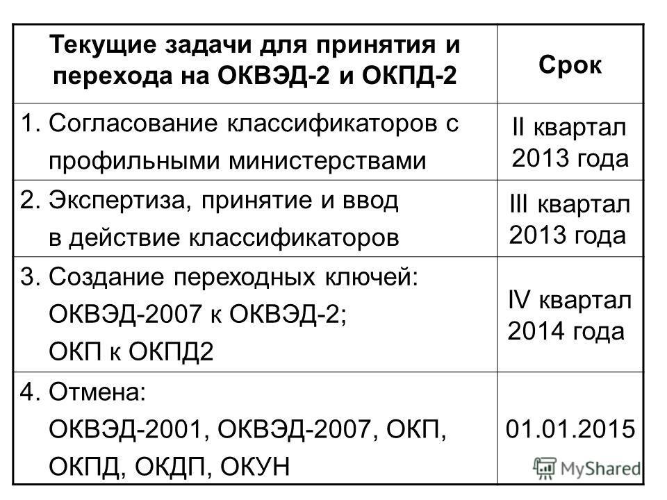 Текущие задачи для принятия и перехода на ОКВЭД-2 и ОКПД-2 Срок 1. Согласование классификаторов с профильными министерствами II квартал 2013 года 2. Экспертиза, принятие и ввод в действие классификаторов III квартал 2013 года 3. Создание переходных к