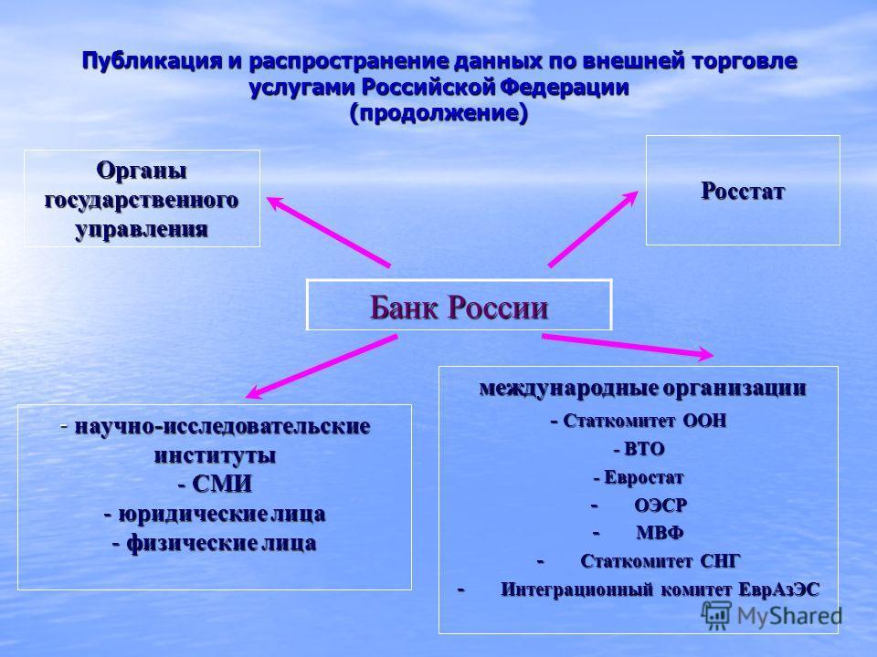 Публикация и распространение данных по внешней торговле услугами Российской Федерации (продолжение) Банк России Росстат Органы государственного управления международные организации международные организации - Статкомитет ООН - ВТО - Евростат - ОЭСР -