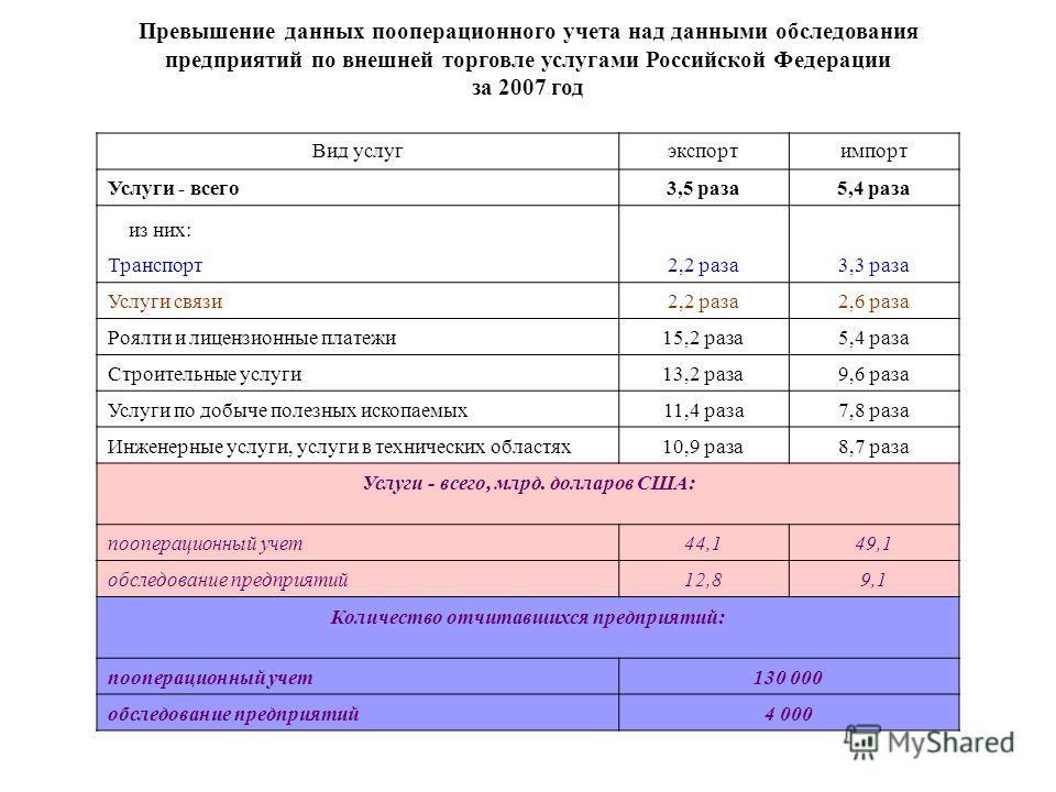 Превышение данных пооперационного учета над данными обследования предприятий по внешней торговле услугами Российской Федерации за 2007 год Вид услуг экспортимпорт Услуги - всего3,5 раза5,4 раза из них: Транспорт2,2 раза3,3 раза Услуги связи2,2 раза2,