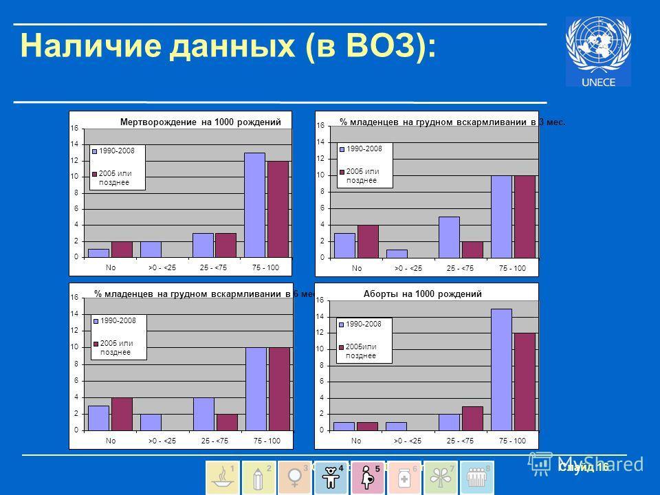- UNECE Statistical Division Слайд 16 Наличие данных (в ВОЗ): Мертворождение на 1000 рождений 0 2 4 6 8 10 12 14 16 No>0 -