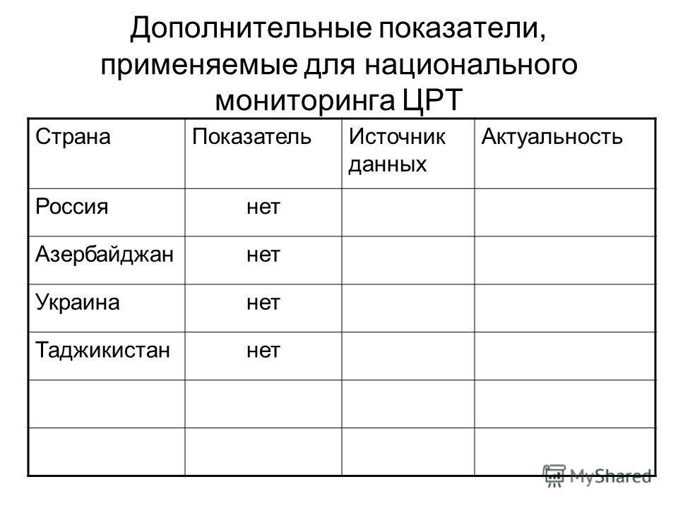 Дополнительные показатели, применяемые для национального мониторинга ЦРТ СтранаПоказательИсточник данных Актуальность Россиянет Азербайджаннет Украинанет Таджикистаннет