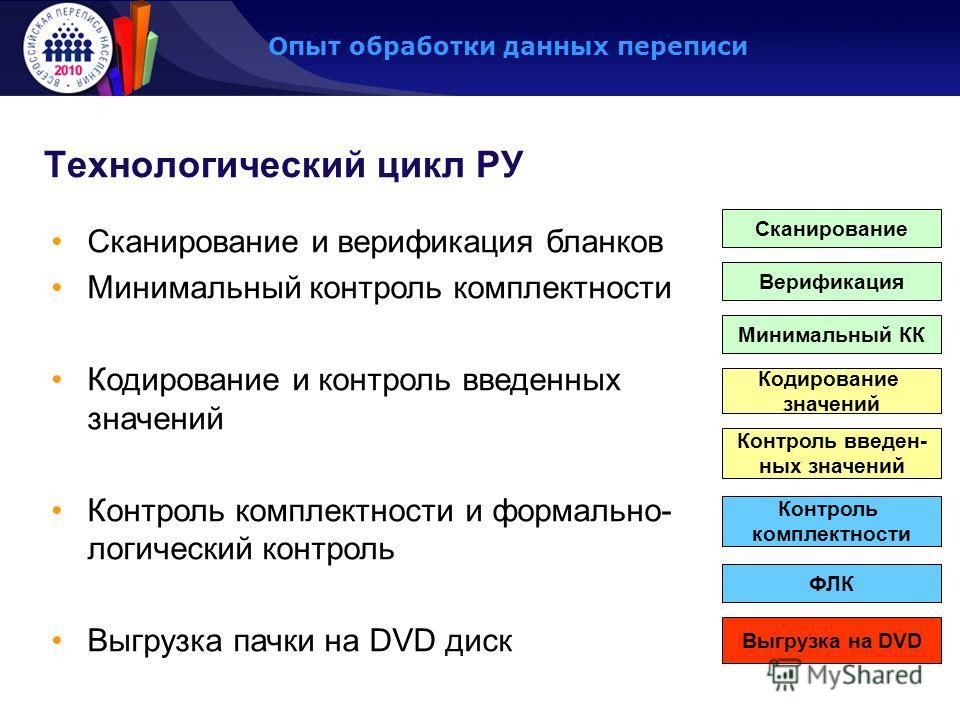 Технологический цикл РУ Сканирование и верификация бланков Минимальный контроль комплектности Кодирование и контроль введенных значений Контроль комплектности и формально- логический контроль Выгрузка пачки на DVD диск Сканирование Верификация Минима