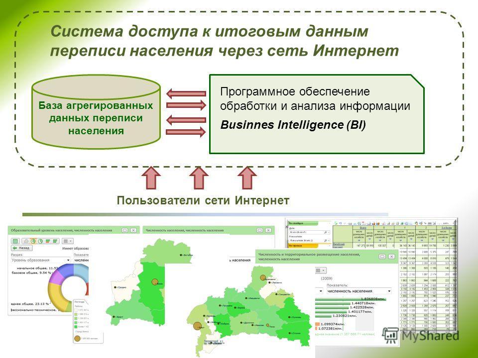 База агрегированных данных переписи населения Пользователи сети Интернет Система доступа к итоговым данным переписи населения через сеть Интернет Программное обеспечение обработки и анализа информации Businnes Intelligence (BI)