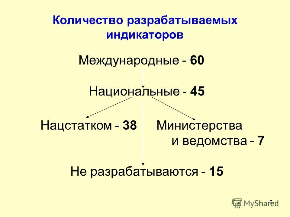 6 Количество разрабатываемых индикаторов Международные - 60 Национальные - 45 Нацстатком - 38Министерства и ведомства - 7 Не разрабатываются - 15