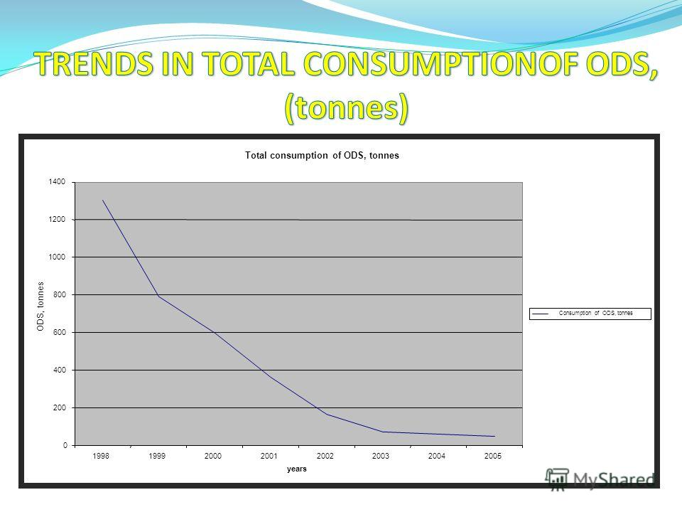 Total consumption of ODS, tonnes 0 200 400 600 800 1000 1200 1400 19981999200020012002200320042005 years ODS, tonnes Consumption of ODS, tonnes