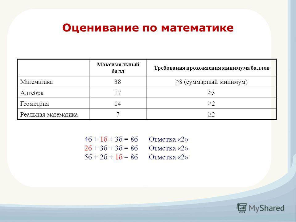Оценивание по математике Максимальный балл Требования прохождения минимума баллов Математика388 (суммарный минимум) Алгебра173 Геометрия142 Реальная математика72 4б + 1б + 3б = 8б Отметка «2» 2б + 3б + 3б = 8б Отметка «2» 5б + 2б + 1б = 8б Отметка «2