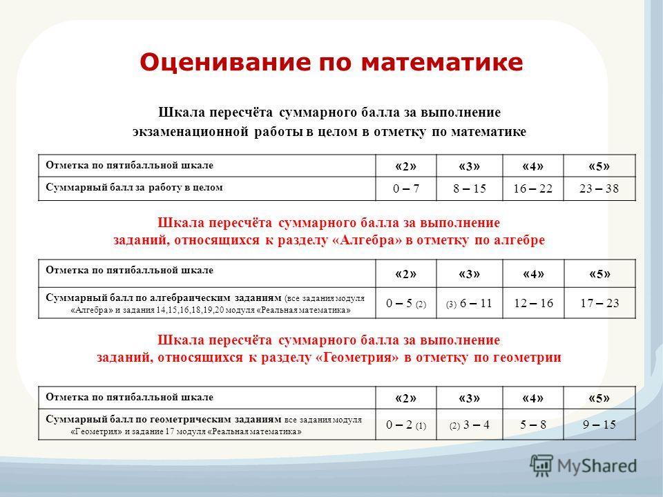 Оценивание по математике Отметка по пятибалльной шкале «2»«2»«3»«3»«4»«4»«5»«5» Суммарный балл по алгебраическим заданиям (все задания модуля « Алгебра » и задания 14,15,16,18,19,20 модуля « Реальная математика » 0 – 5 (2)(3) 6 – 1112 – 1617 – 23 Отм