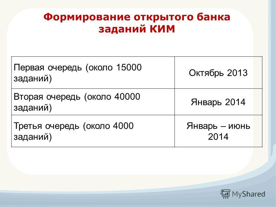 Формирование открытого банка заданий КИМ Первая очередь (около 15000 заданий) Октябрь 2013 Вторая очередь (около 40000 заданий) Январь 2014 Третья очередь (около 4000 заданий) Январь – июнь 2014